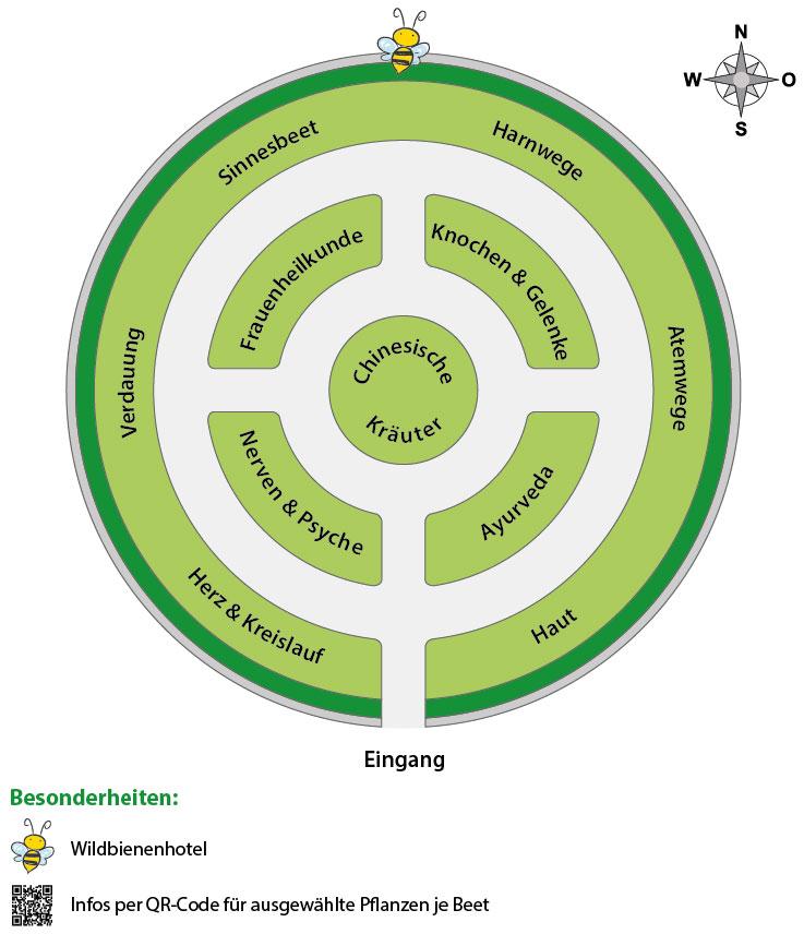 Einteilung der Beete im Möglinger Kräutergarten nach Heilkraft und Verwendung.